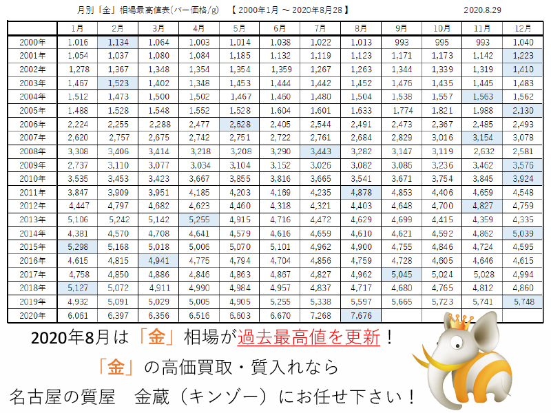 金相場最高値-2000.1-2020.8.28