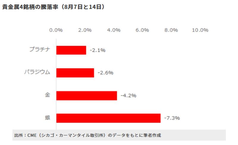 貴金属・騰落率
